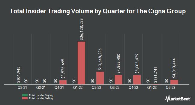 Insider Trading History for Cigna (NYSE:CI)
