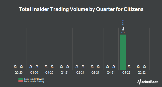 Insider Trades by Quarter for Citizens (NYSE:CIA)