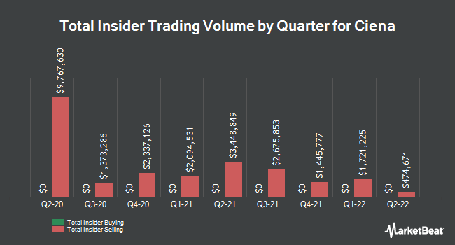 Insider Buying and Selling by Quarter for Ciena (NYSE:CIEN)