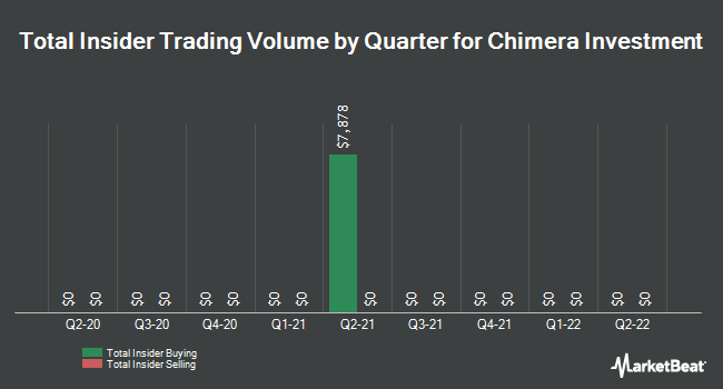 Insider Trades by Quarter for Chimera Investment (NYSE:CIM)