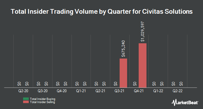 Insider Trades by Quarter for Civitas Solutions (NYSE:CIVI)