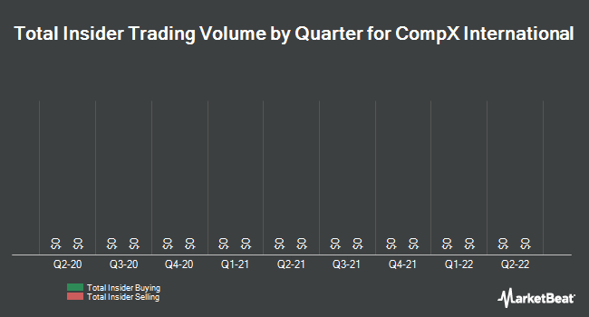 Insider Trades by Quarter for CompX International (NYSE:CIX)