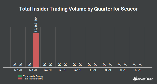 Insider Trades by Quarter for SEACOR Holdings (NYSE:CKH)