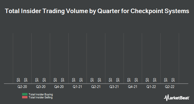 Insider Trades by Quarter for Checkpoint Systems (NYSE:CKP)
