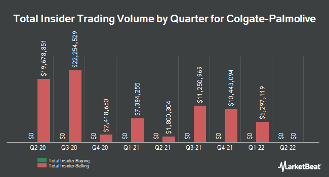 Insider Trades by Quarter for Colgate-Palmolive Company (NYSE:CL)
