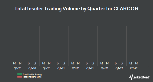 Insider Trades by Quarter for CLARCOR (NYSE:CLC)