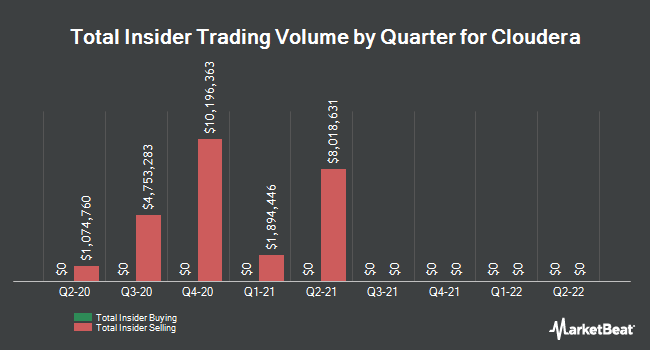 Insider Buying and Selling by Quarter for Cloudera (NYSE:CLDR)