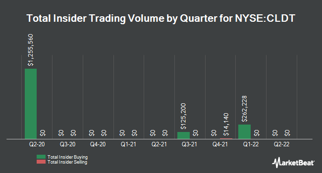 Insider Trades by Quarter for Chatham Lodging Trust (REIT) (NYSE:CLDT)