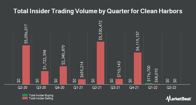 Insider Trades by Quarter for Clean Harbors (NYSE:CLH)
