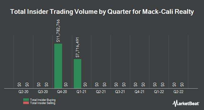 Insider Trades by Quarter for Mack-Cali Realty Corporation (NYSE:CLI)