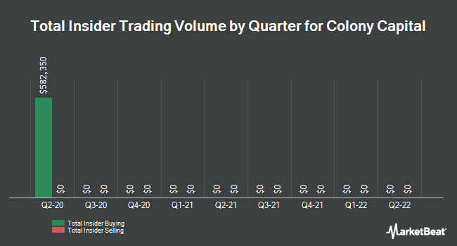 Insider Trades by Quarter for Colony Capital (NYSE:CLNY)