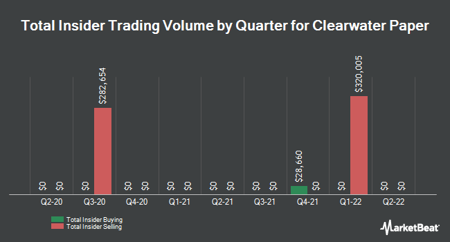 Insider Trades by Quarter for Clearwater Paper Corporation (NYSE:CLW)