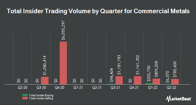 Insider Trades by Quarter for Commercial Metals Company (NYSE:CMC)