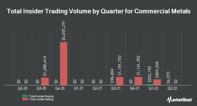 Insider Trades by Quarter for Commercial Metals (NYSE:CMC)