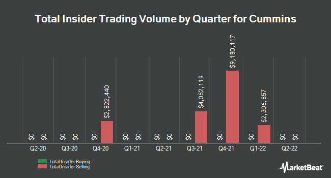 Insider Trades by Quarter for Cummins (NYSE:CMI)