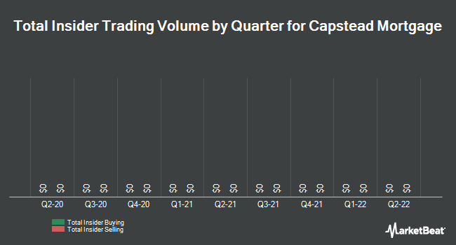 Insider Trades by Quarter for Capstead Mortgage Corporation (NYSE:CMO)