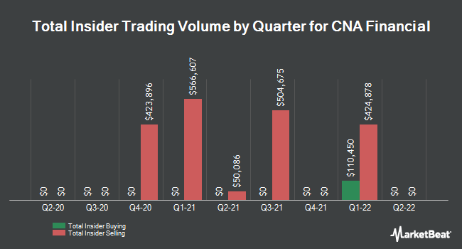 Insider Trades by Quarter for CNA Financial Corporation (NYSE:CNA)
