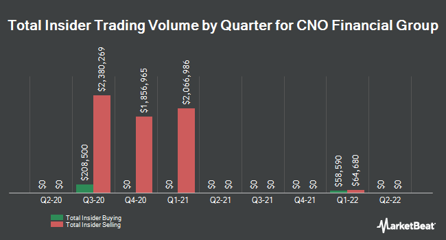 Insider Trades by Quarter for CNO Financial Group (NYSE:CNO)