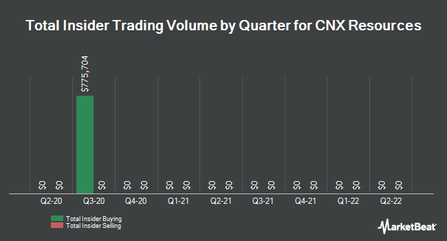 Insider Trades by Quarter for CONSOL Energy (NYSE:CNX)