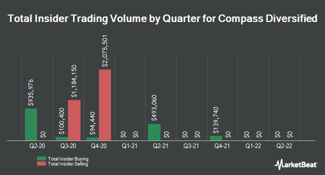 Insider Trades by Quarter for Compass Diversified (NYSE:CODI)