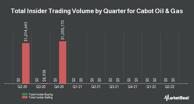 Insider Trades by Quarter for Cabot Oil & Gas Corporation (NYSE:COG)