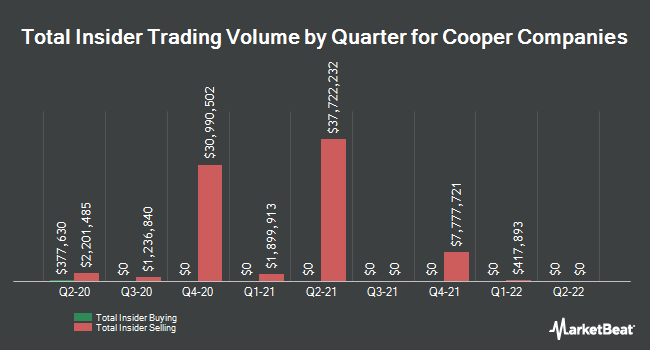 Insider Buying and Selling by Quarter for Cooper Companies (NYSE:COO)