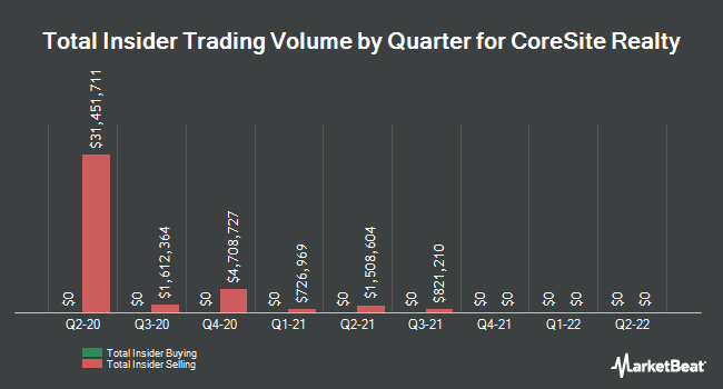 Insider Trades by Quarter for CoreSite Realty Corporation (NYSE:COR)