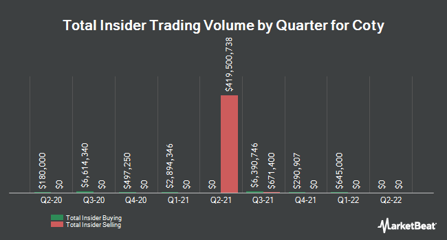 Insider Trades by Quarter for Coty (NYSE:COTY)