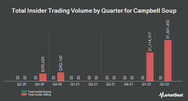 Insider Trades by Quarter for Campbell Soup Company (NYSE:CPB)
