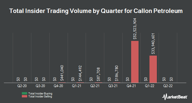 Insider Trades by Quarter for Callon Petroleum Company (NYSE:CPE)