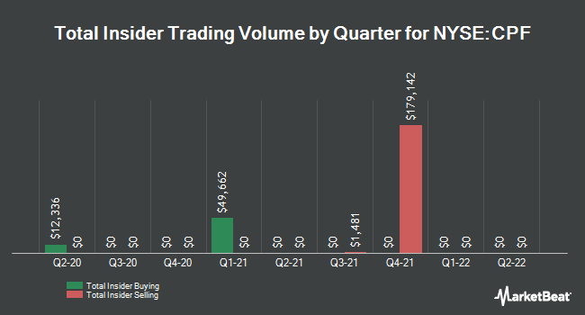 Insider Trades by Quarter for CPB (NYSE:CPF)