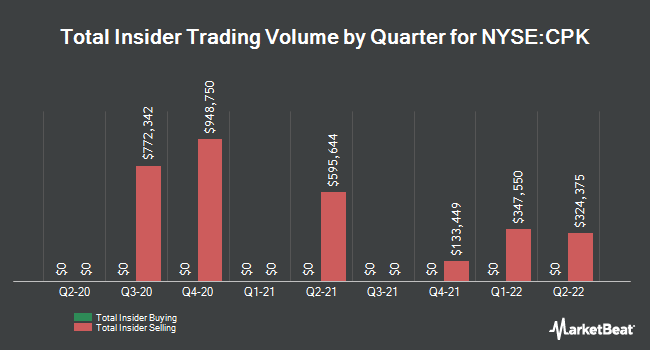 Insider Trades by Quarter for Chesapeake Utilities (NYSE:CPK)