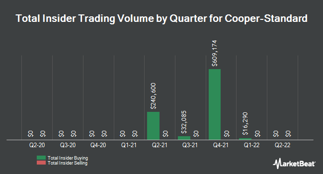 Insider Trades by Quarter for Cooper-Standard Holdings (NYSE:CPS)