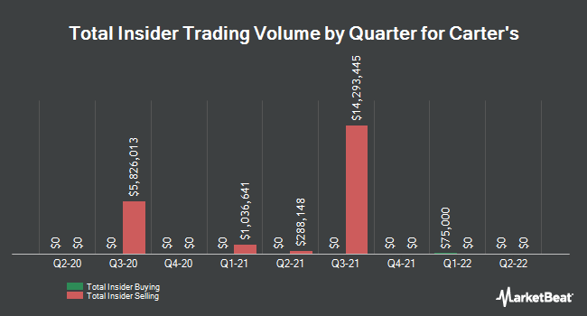 Insider Trades by Quarter for Carter`s (NYSE:CRI)