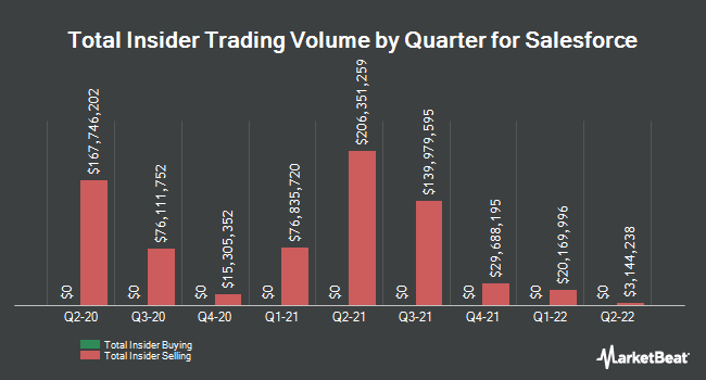 Insider Buying and Selling by Quarter for salesforce.com (NYSE:CRM)