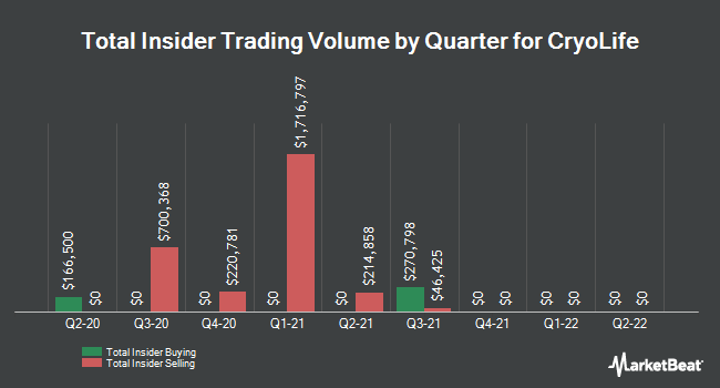Insider Buying and Selling by Quarter for Cryolife (NYSE:CRY)