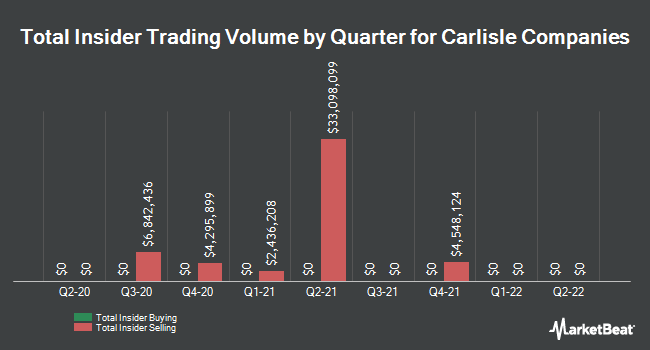 Insider Trades by Quarter for Carlisle Companies Incorporated (NYSE:CSL)