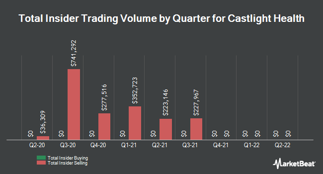 Insider Trades by Quarter for Castlight Health, inc. (NYSE:CSLT)