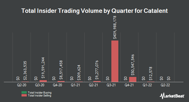 Insider Buying and Selling by Quarter for Catalent (NYSE:CTLT)