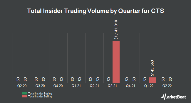 Insider Trades by Quarter for CTS (NYSE:CTS)