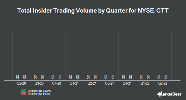 Insider Trades by Quarter for CatchMark Timber Trust (NYSE:CTT)