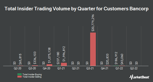 Insider Trades by Quarter for Customers Bancorp (NYSE:CUBI)