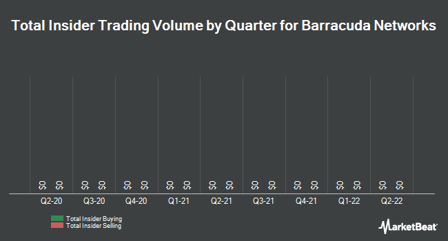 Insider Trades by Quarter for Barracuda Networks (NYSE:CUDA)