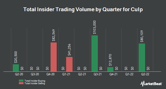 Insider Trades by Quarter for Culp (NYSE:CULP)