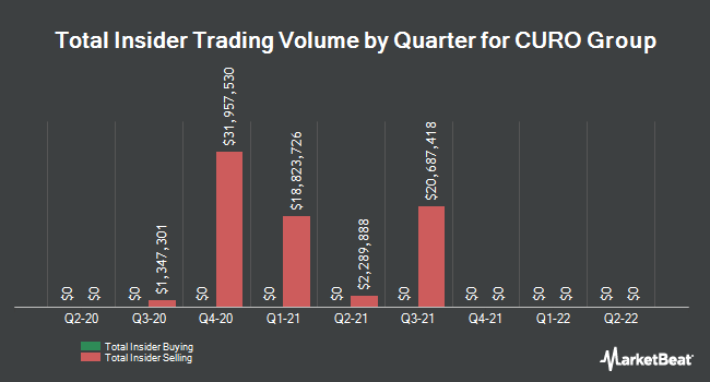 Insider Trades by Quarter for Curo Group (NYSE:CURO)
