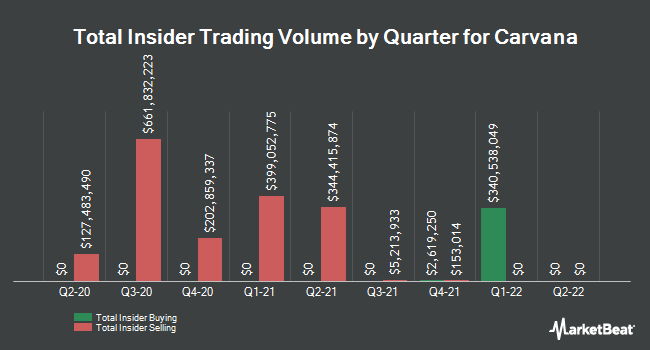 Insider Buying and Selling by Quarter for Carvana (NYSE:CVNA)