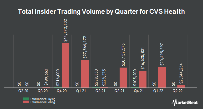 Insider Trades by Quarter for CVS Health Corporation (NYSE:CVS)