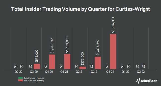 Insider Buying and Selling by Quarter for Curtiss-Wright (NYSE:CW)