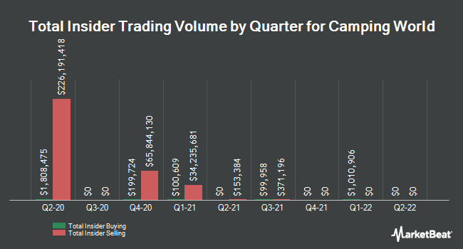Insider Buying and Selling by Quarter for Camping World (NYSE:CWH)