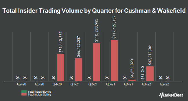 Insider Buying and Selling by Quarter for Cushman & Wakefield (NYSE:CWK)